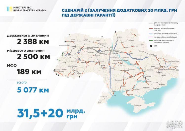 В 2020 году планируют отремонтировать свыше 5000 км дорог