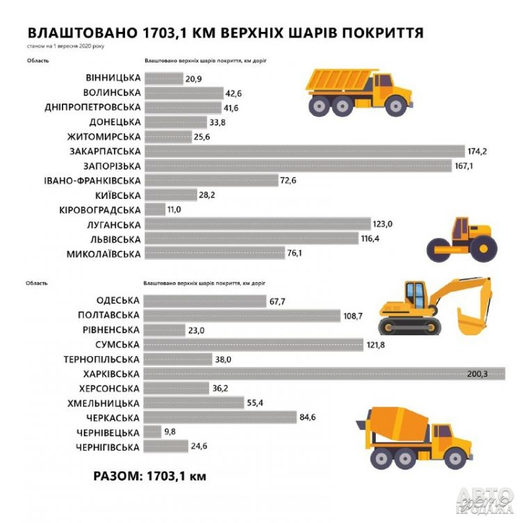 Названы регионы-лидеры дорожного строительства за 2020 год