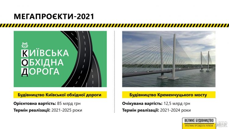 Укравтодор озвучил планы на 2021 год