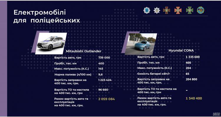 Полиция Украины может закупить электромобили