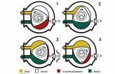 За один оборот ротора происходи три такта двигателя