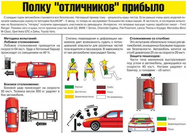 Краш-тест: Fiat Freemont