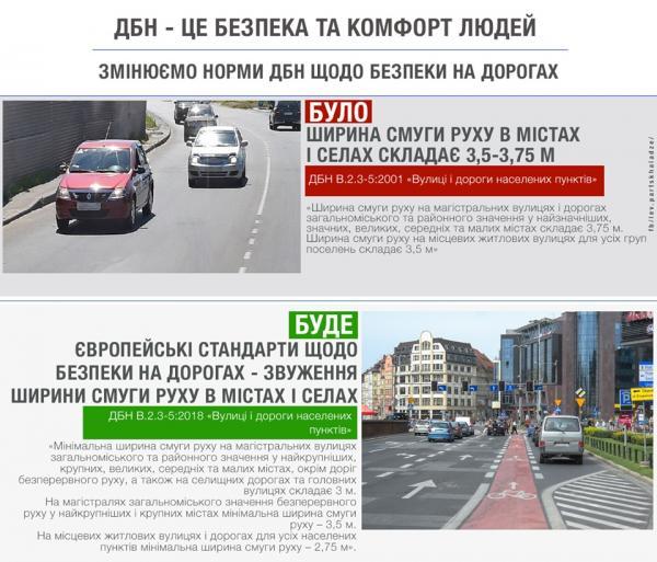 В Украине сузили полосы движения на дорогах