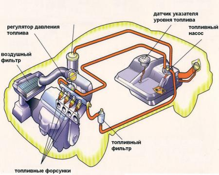 Системы питания бензинового двигателя