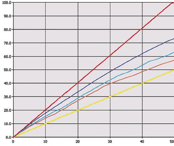 Производство автомобилей продолжает расти