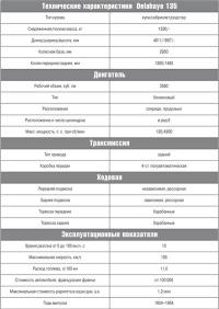 Технические характеристики  Delahaye 135