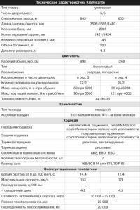 Технические характеристики Kia Picanto