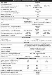 Технические характеристики Citroen DS4