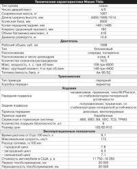 Технические характеристики Nissan Tiida