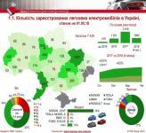 Названо количество зарегистрированных в Украине электромобилей