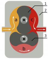 Схема механического компрессора типа Roots 1, 3 – роторы;  2 – корпус компрессора;   a – впуск;  b – сжатие;  c – выпуск во впускной коллектор