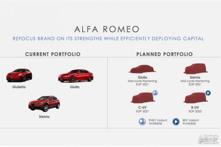 Alfa Romeo переключается на вседорожники