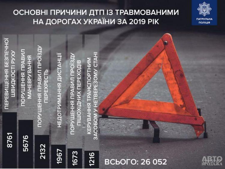 Опубликована статистика ДТП в Украине за 2019 год