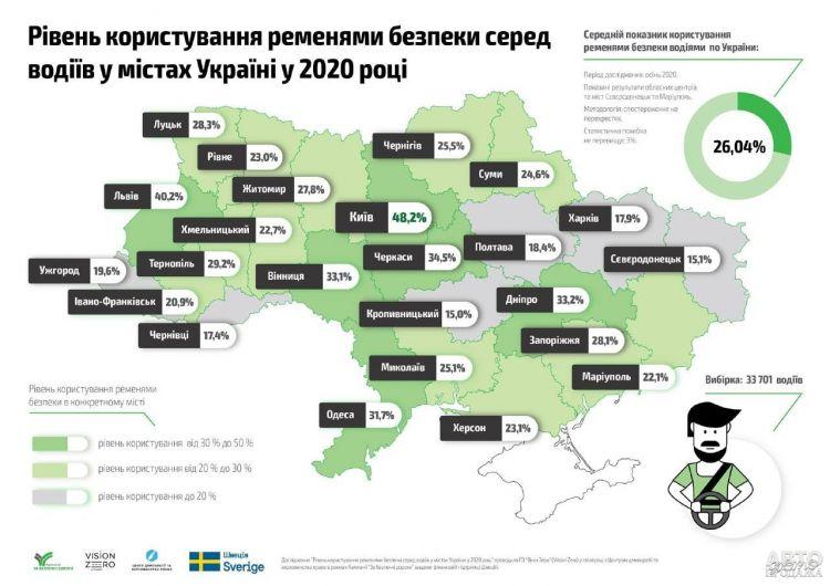 Украинские водители игнорируют ремни безопасности