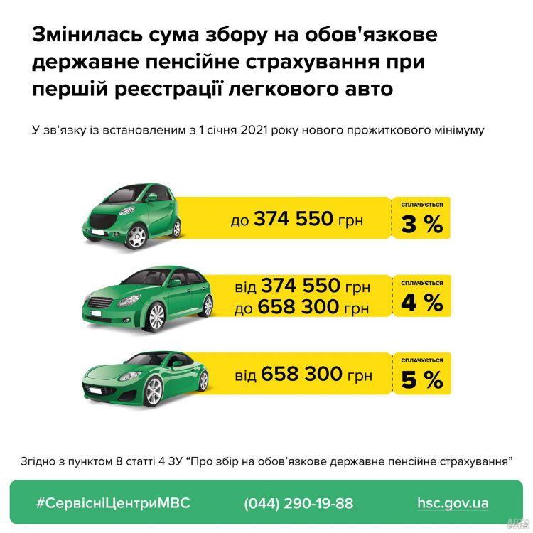 В Украине изменены ставки сбора при регистрации авто