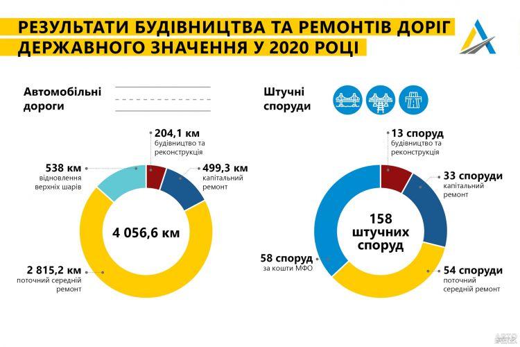 Опубликованы результаты дорожного строительства за 2020 год