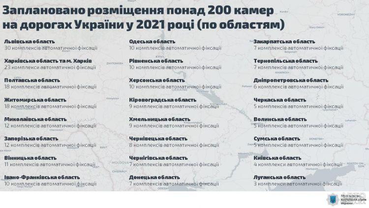 В Украине установят 220 камер автофиксации