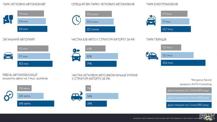 Автопарк Украины оказался самым старым в Европе