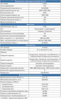 Технические характеристики Saab Turbo X