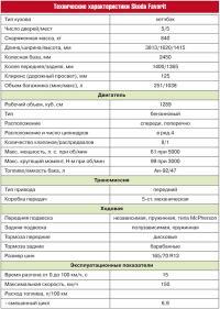 Технические характеристики Skoda Favorit