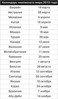 Календарь чемпионата мира 2010 года
