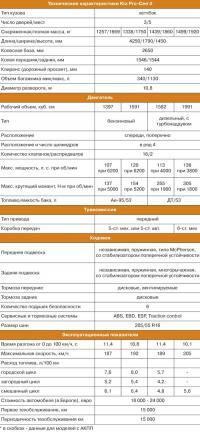 Технические характеристики Kia Pro-Cee'd