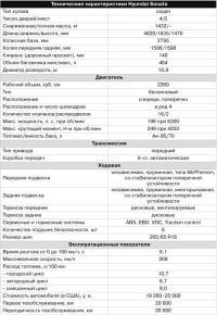 Технические характеристики Hyundai Sonata