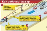 "Схема работы радара ""Арена"""