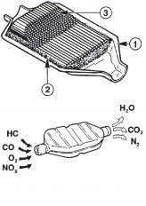 Каталитический нейтрализатор в разрезе: 1 - корпус, 2 - уплотнение, 3 - соты катализатора.