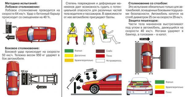Краш-тест: Lexus GS