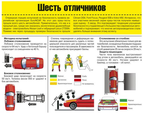 Краш-тест: Lexus CT200h