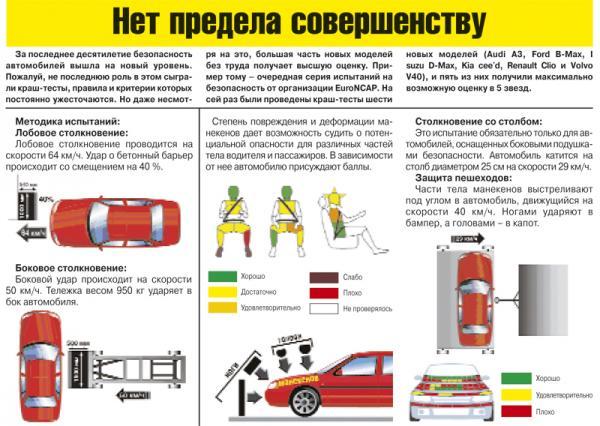Краш-тест: Audi A3
