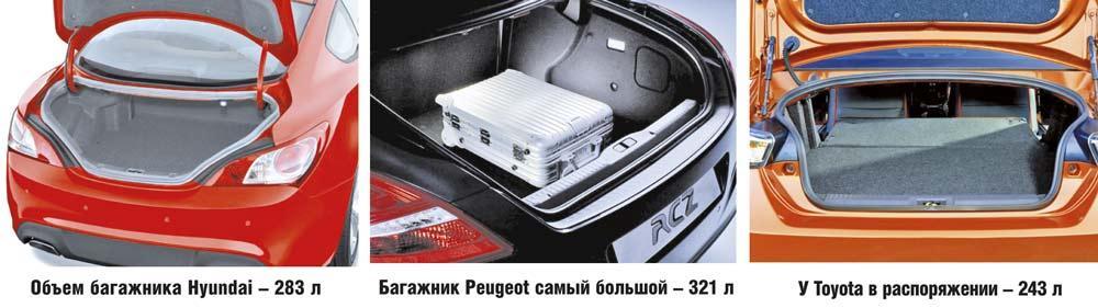 Hyundai Genesis Coupe, Peugeot RCZ, Toyota GT86: купе за разумные деньги