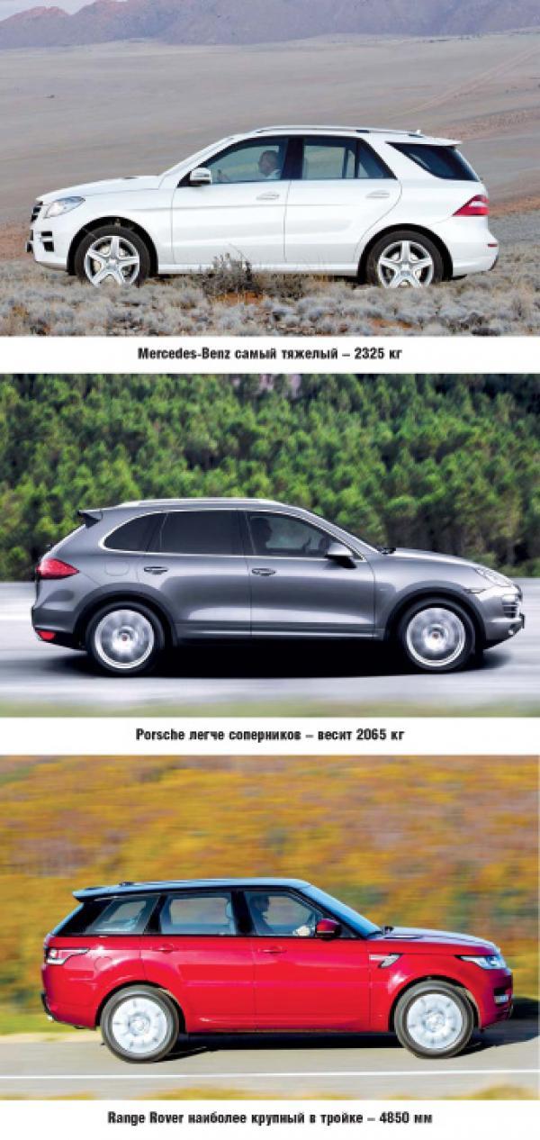 Mercedes-Benz ML500, Porsche Cayenne Range Rover Sport: имидж – все