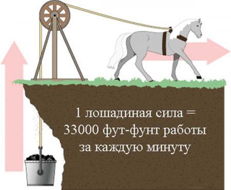 Что важнее: лошадиная сила или крутящий момент?