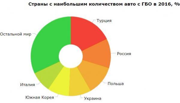 Украина попала в Топ-5 стран с наибольшим количеством авто с ГБО