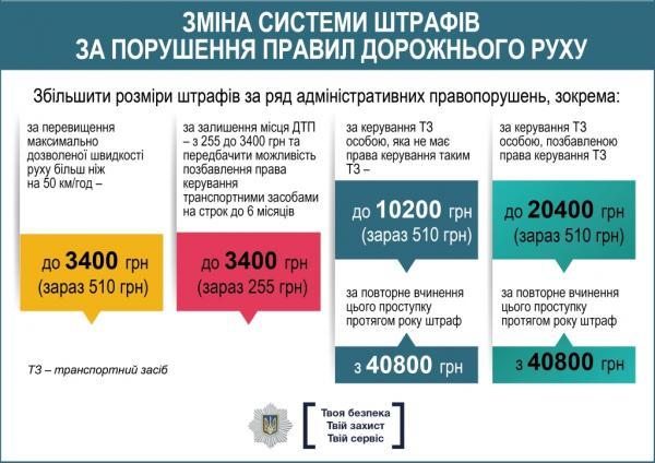Изменения в ПДД Украины: что предлагает МВД