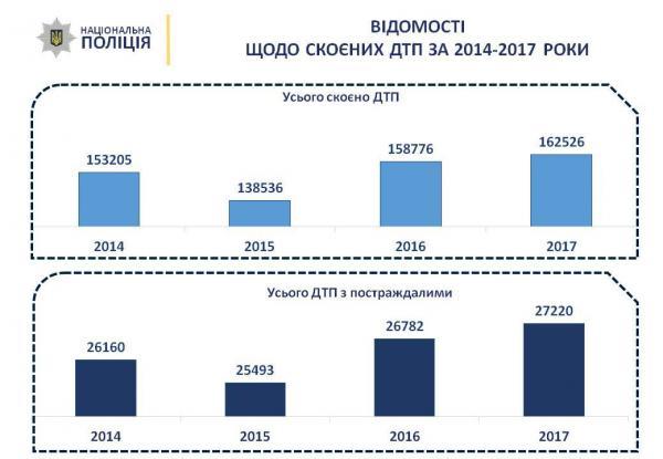 За 2017 год выросло количество ДТП в Украине