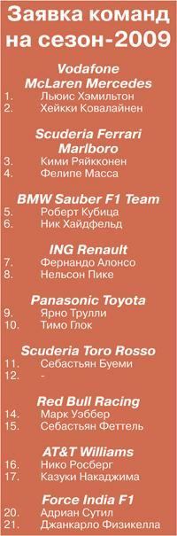 F1: Будущее команды