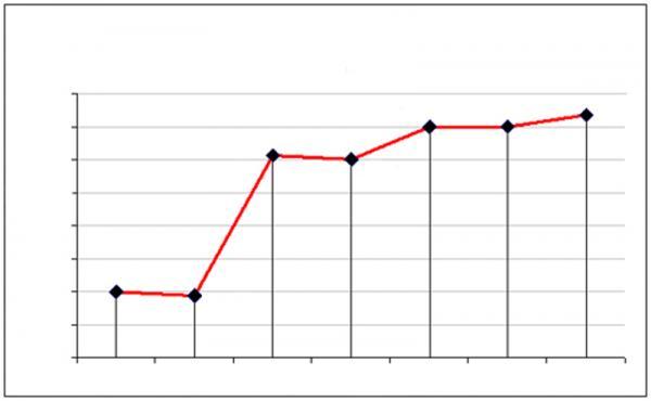Импорт автомобилей снова уменьшился