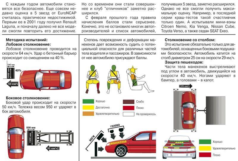 Краш-тест: Nissan Cube