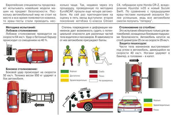 Краш-тест: Citroen C4