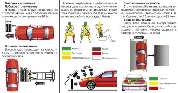 Краш-тест: Dodge Caliber